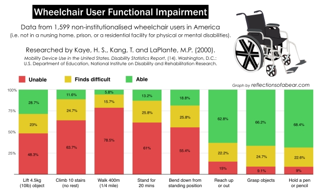 Wheelchair user graph