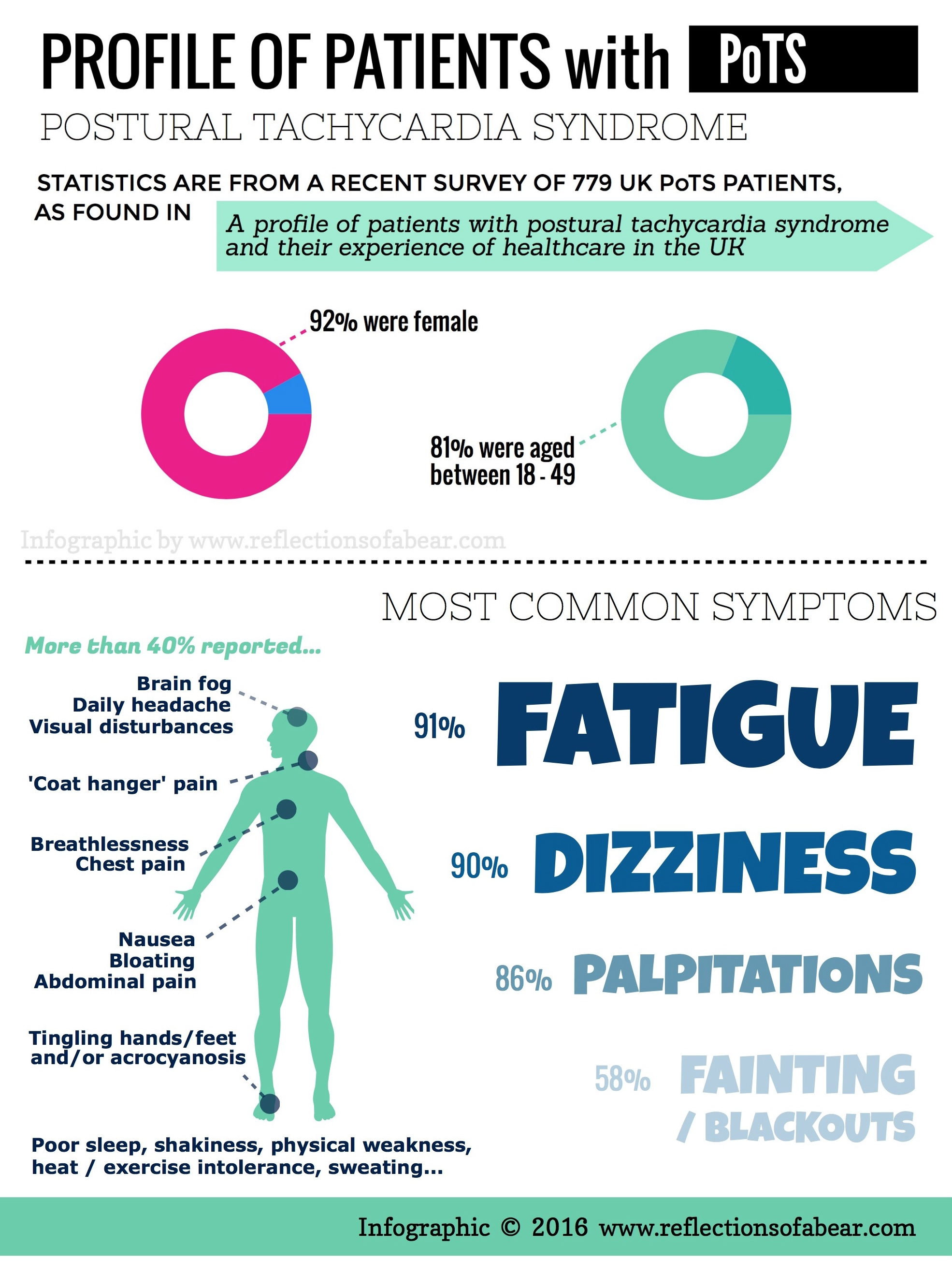 infographic profile of patients with pots most common
